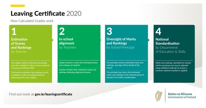 Leaving Certificate 2020 Update